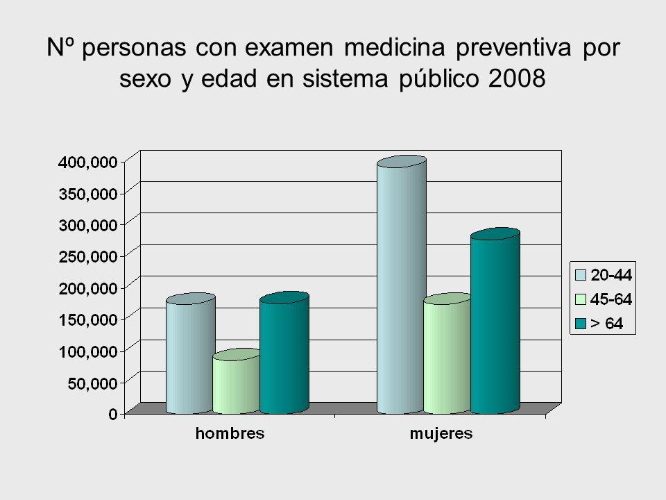 Nº personas con examen medicina preventiva por sexo y edad en sistema público 2008