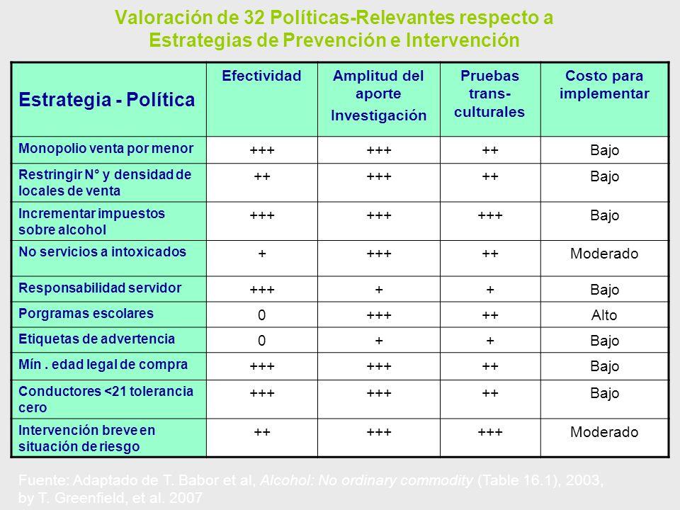 Valoración de 32 Políticas-Relevantes respecto a Estrategias de Prevención e Intervención