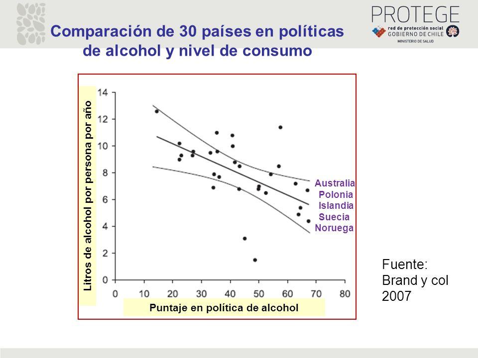 Comparación de 30 países en políticas de alcohol y nivel de consumo