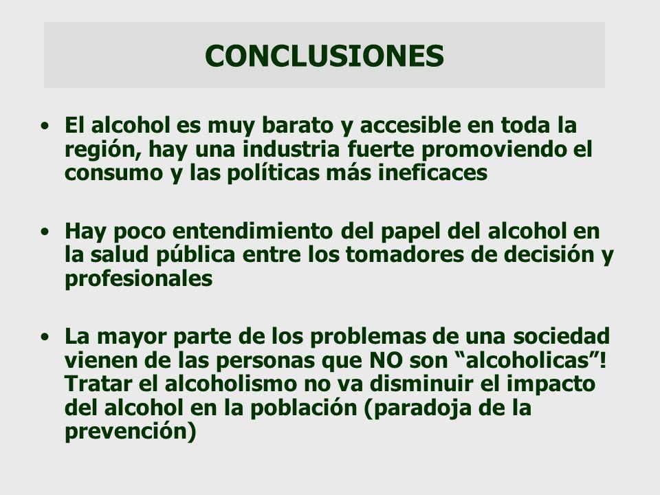 CONCLUSIONES El alcohol es muy barato y accesible en toda la región, hay una industria fuerte promoviendo el consumo y las políticas más ineficaces.