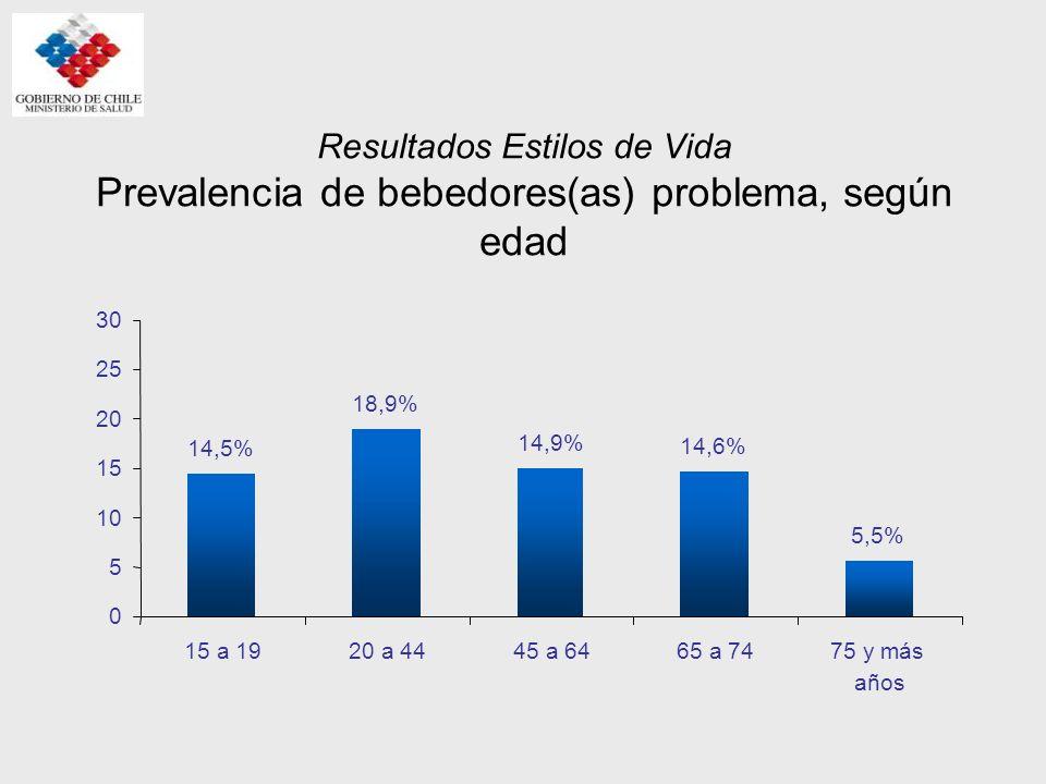 Resultados Estilos de Vida Prevalencia de bebedores(as) problema, según edad