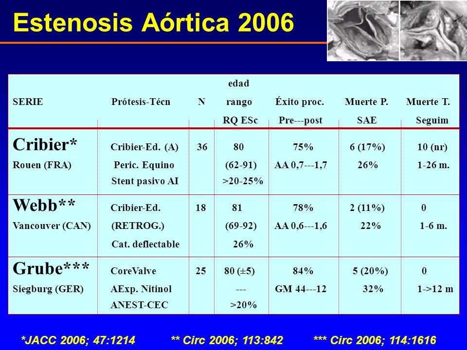 Estenosis Aórtica 2006 edad. SERIE Prótesis-Técn N rango Éxito proc. Muerte P. Muerte T.