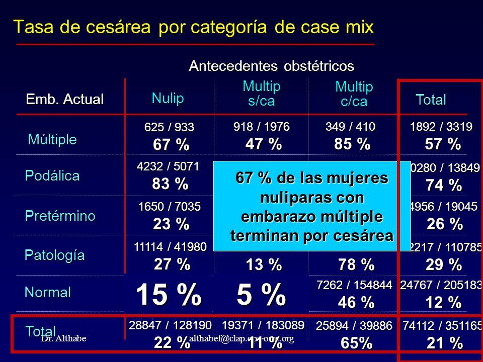 Tasa de cesárea por categoría de case mix