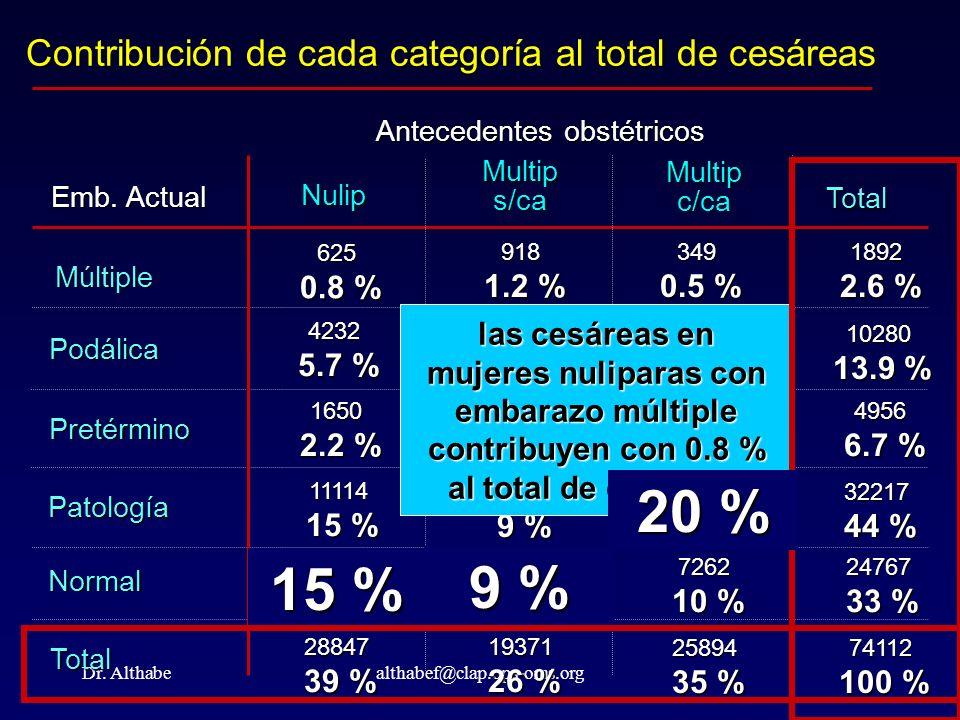 Contribución de cada categoría al total de cesáreas