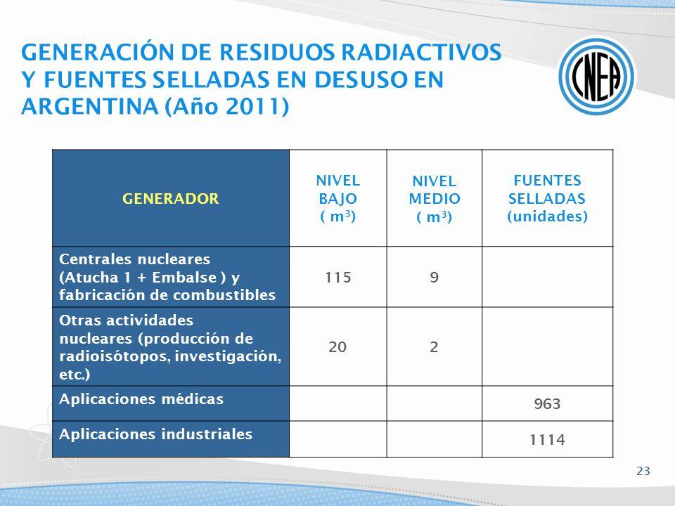 GENERACIÓN DE RESIDUOS RADIACTIVOS