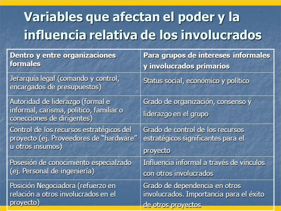 Variables que afectan el poder y la influencia relativa de los involucrados