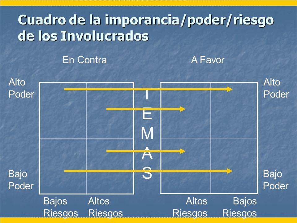 Cuadro de la imporancia/poder/riesgo de los Involucrados
