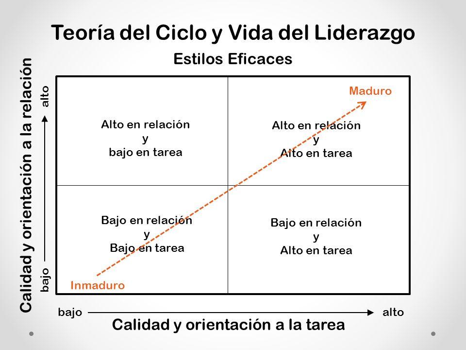 Teoría del Ciclo y Vida del Liderazgo