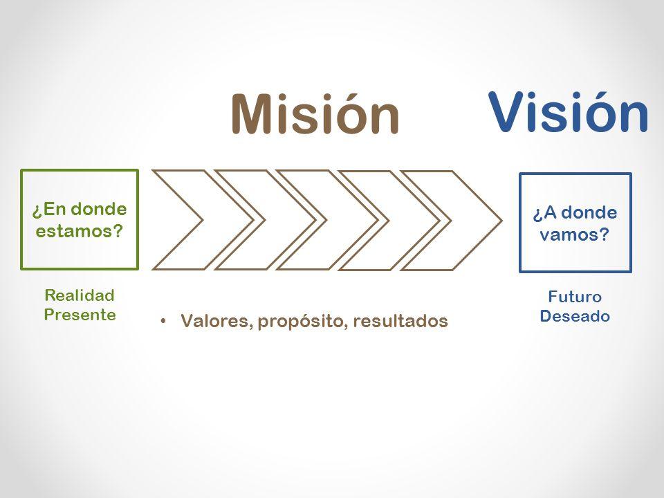Misión Visión ¿En donde estamos ¿A donde vamos