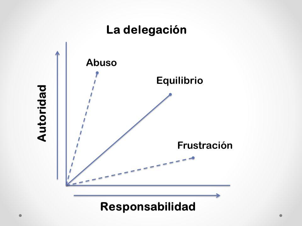 La delegación Abuso Equilibrio Autoridad Frustración Responsabilidad