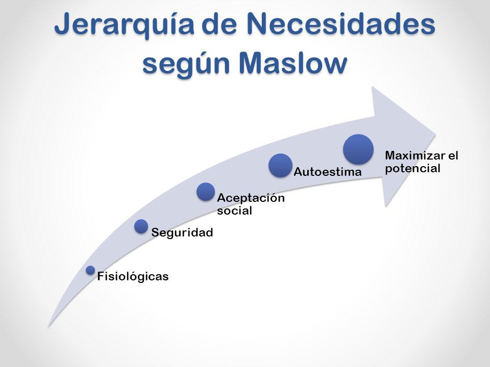 Jerarquía de Necesidades según Maslow