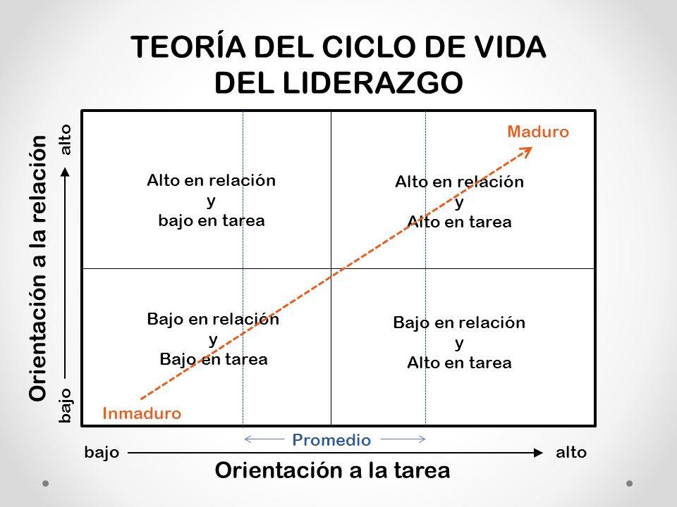 TEORÍA DEL CICLO DE VIDA DEL LIDERAZGO