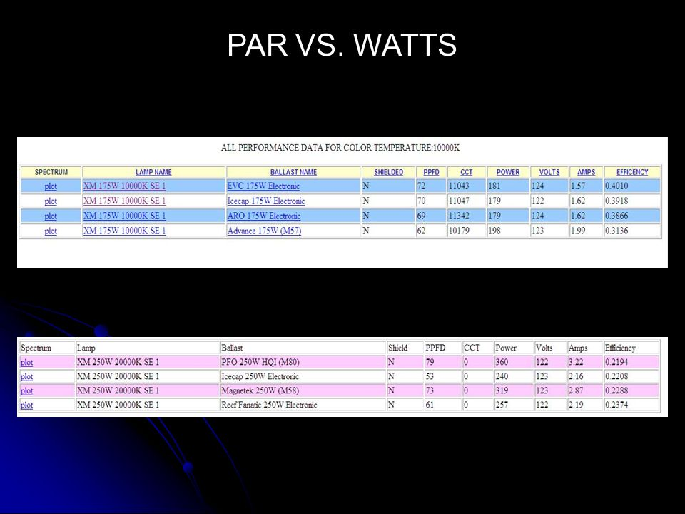 PAR VS. WATTS