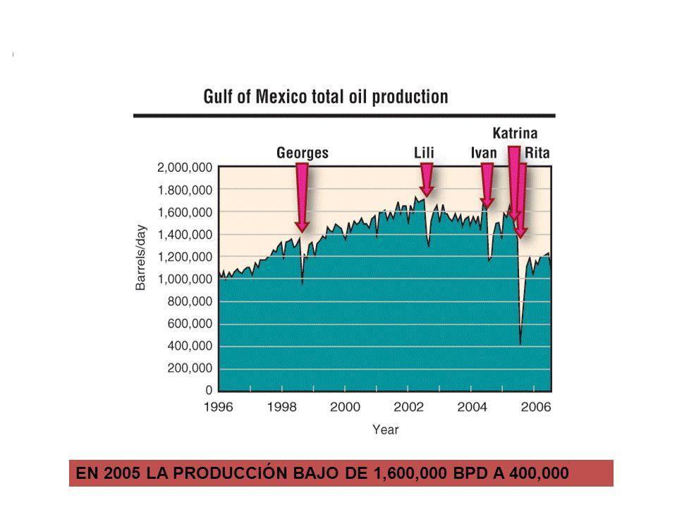 EN 2005 LA PRODUCCIÓN BAJÓ DE 1 600 000 BPD A 400 000
