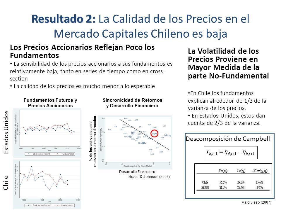 Resultado 2: La Calidad de los Precios en el Mercado Capitales Chileno es baja