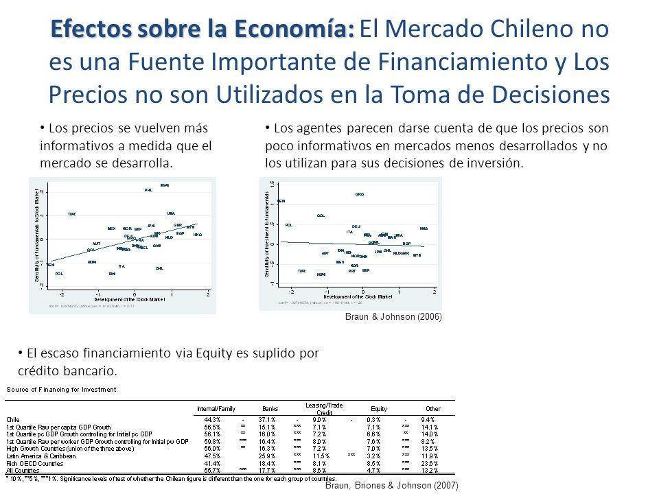 Efectos sobre la Economía: El Mercado Chileno no es una Fuente Importante de Financiamiento y Los Precios no son Utilizados en la Toma de Decisiones