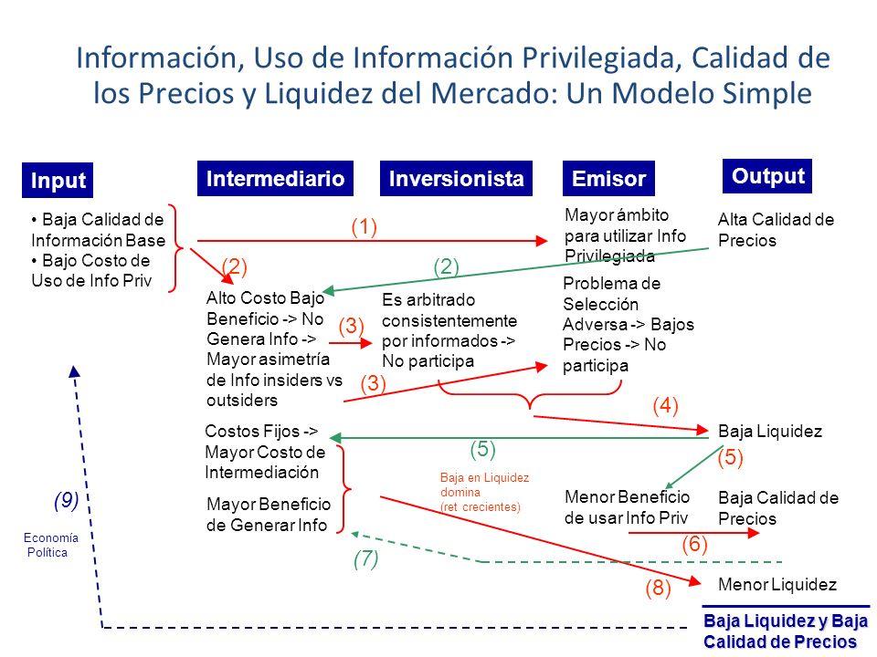 Información, Uso de Información Privilegiada, Calidad de los Precios y Liquidez del Mercado: Un Modelo Simple