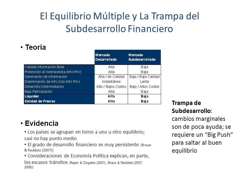 El Equilibrio Múltiple y La Trampa del Subdesarrollo Financiero