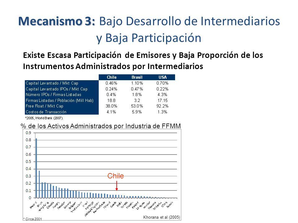 Mecanismo 3: Bajo Desarrollo de Intermediarios y Baja Participación