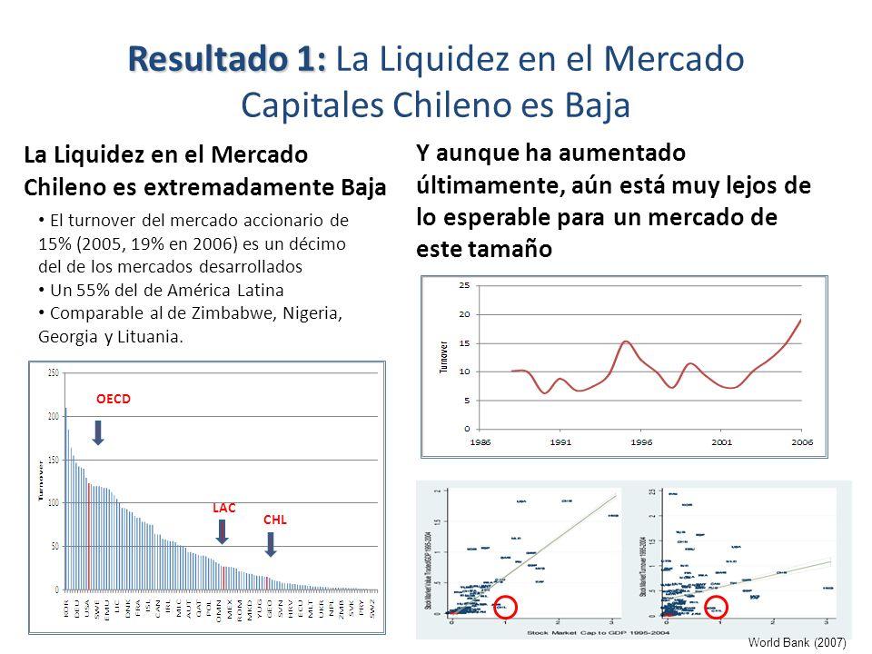 Resultado 1: La Liquidez en el Mercado Capitales Chileno es Baja