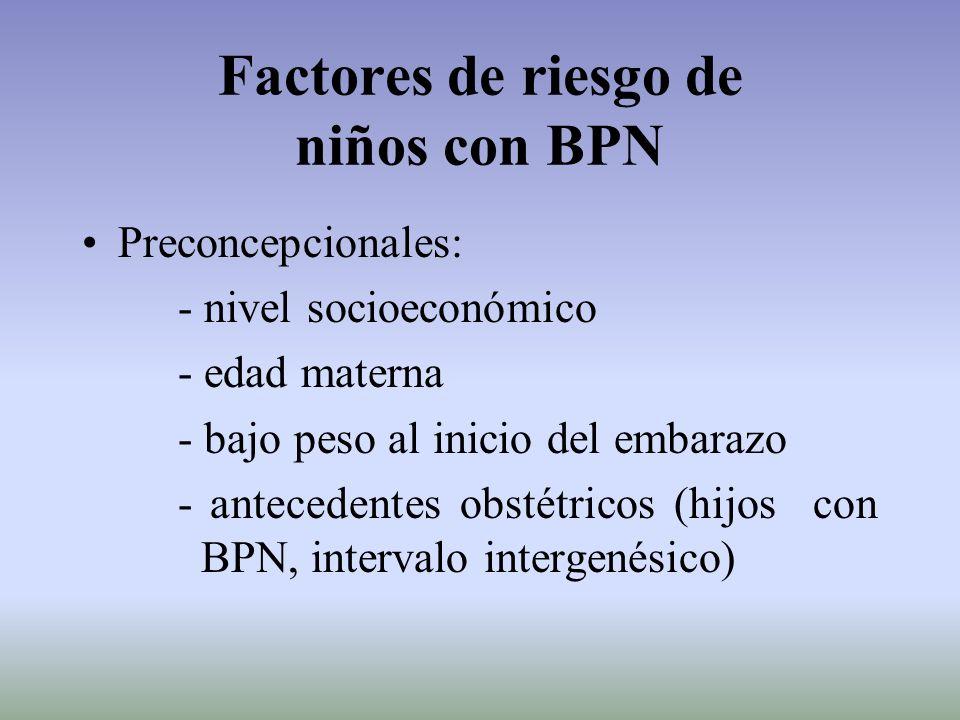Factores de riesgo de niños con BPN