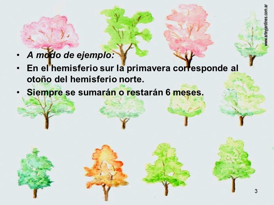 A modo de ejemplo: En el hemisferio sur la primavera corresponde al otoño del hemisferio norte.
