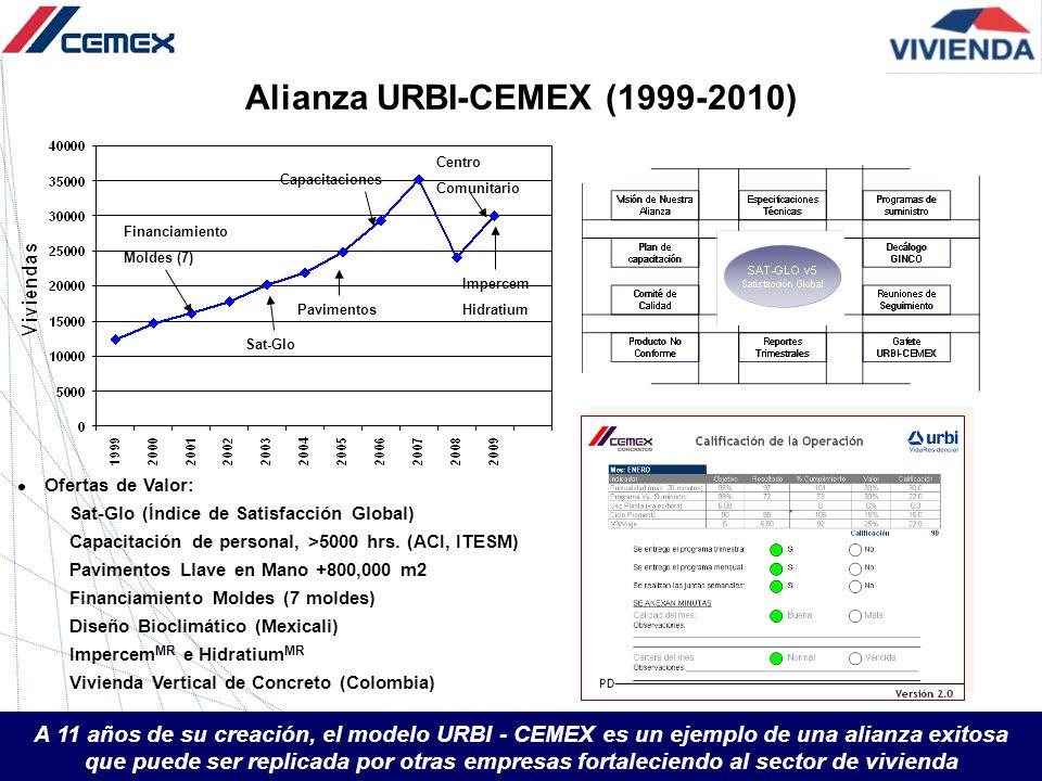 Alianza URBI-CEMEX (1999-2010)