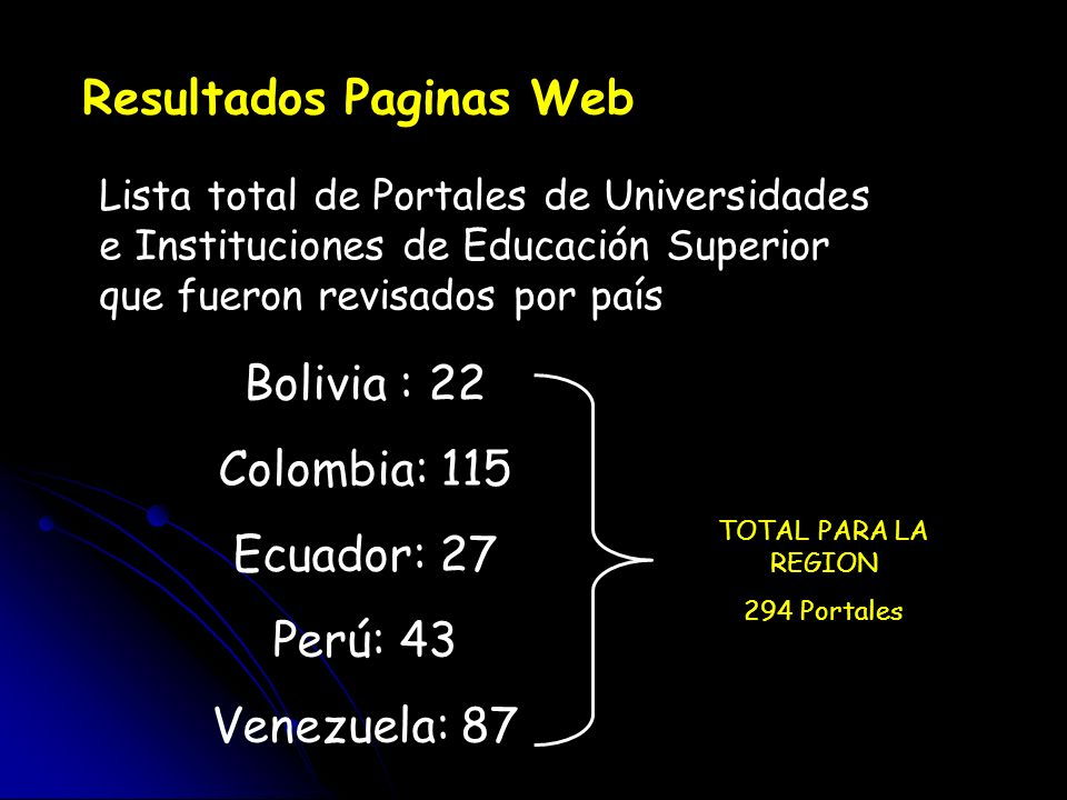 Resultados Paginas Web