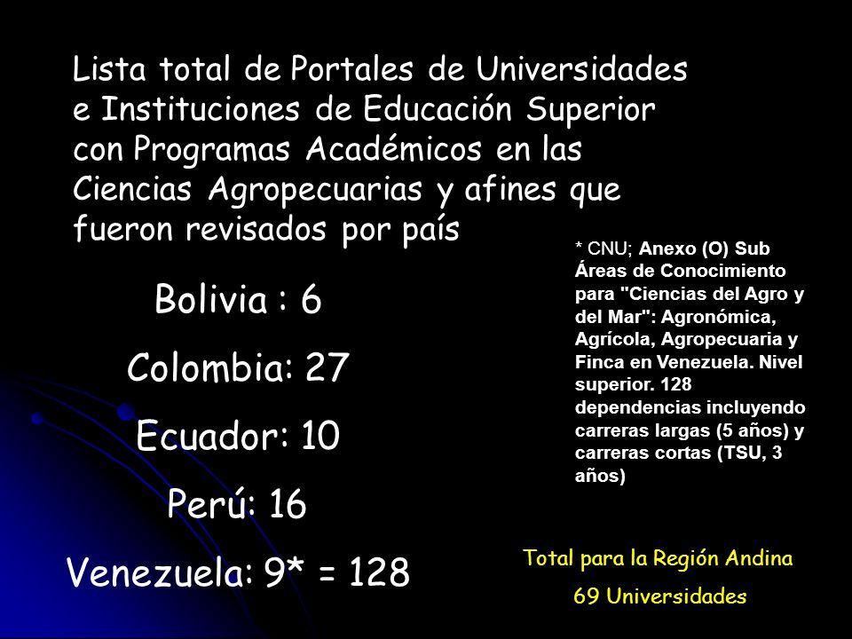 Total para la Región Andina