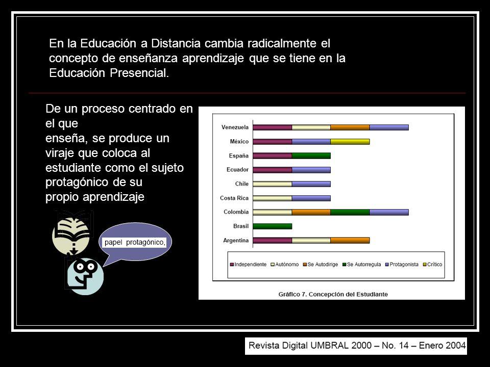 En la Educación a Distancia cambia radicalmente el concepto de enseñanza aprendizaje que se tiene en la Educación Presencial.