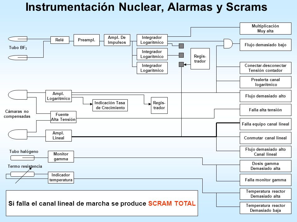 Instrumentación Nuclear, Alarmas y Scrams