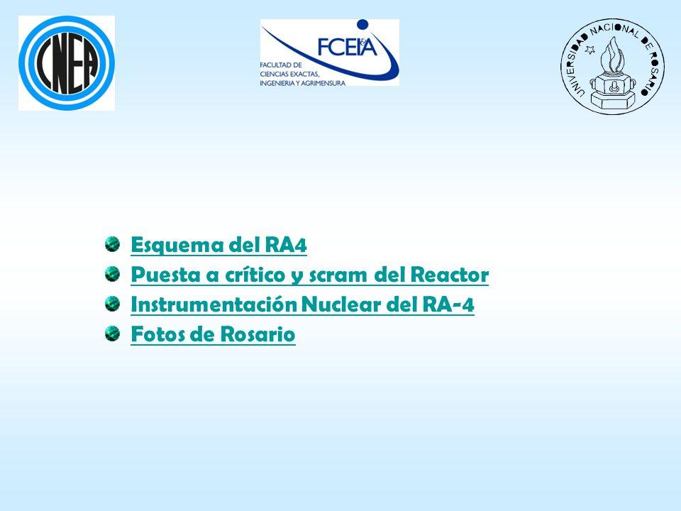 Esquema del RA4Puesta a crítico y scram del Reactor.
