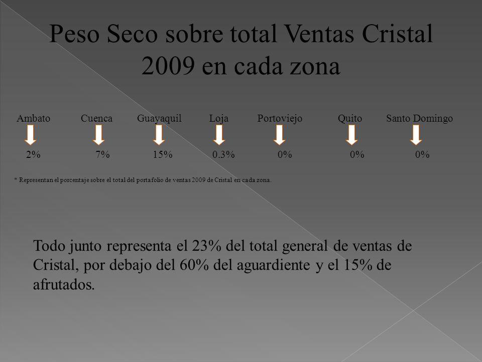 Peso Seco sobre total Ventas Cristal 2009 en cada zona