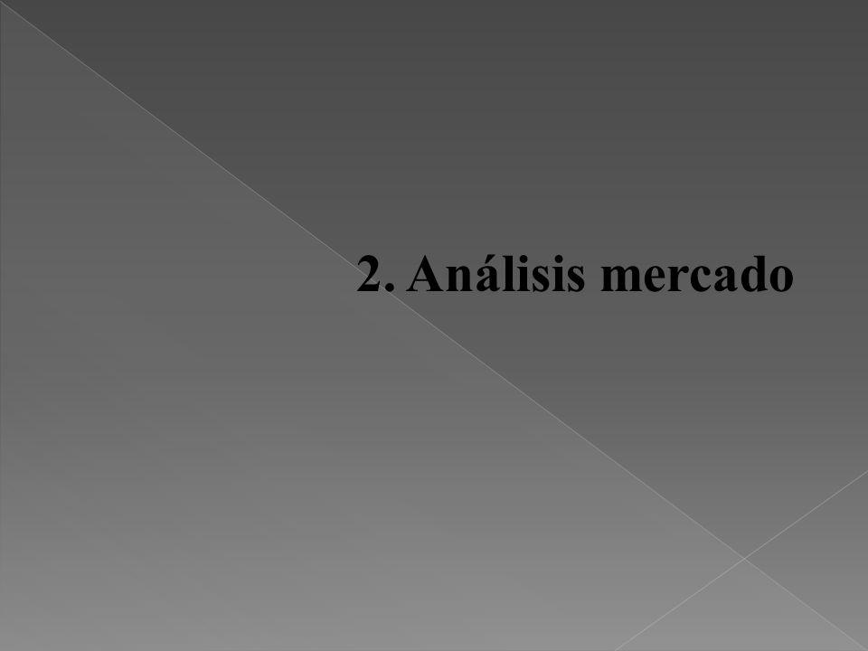 2. Análisis mercado 11