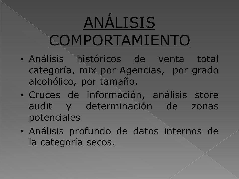 ANÁLISIS COMPORTAMIENTO