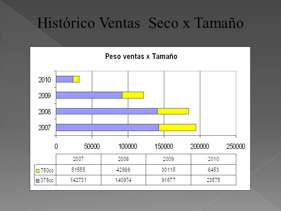 Histórico Ventas Seco x Tamaño
