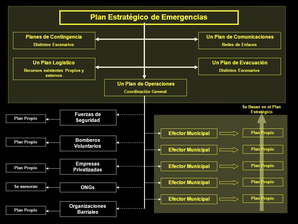 Plan Estratégico de Emergencias