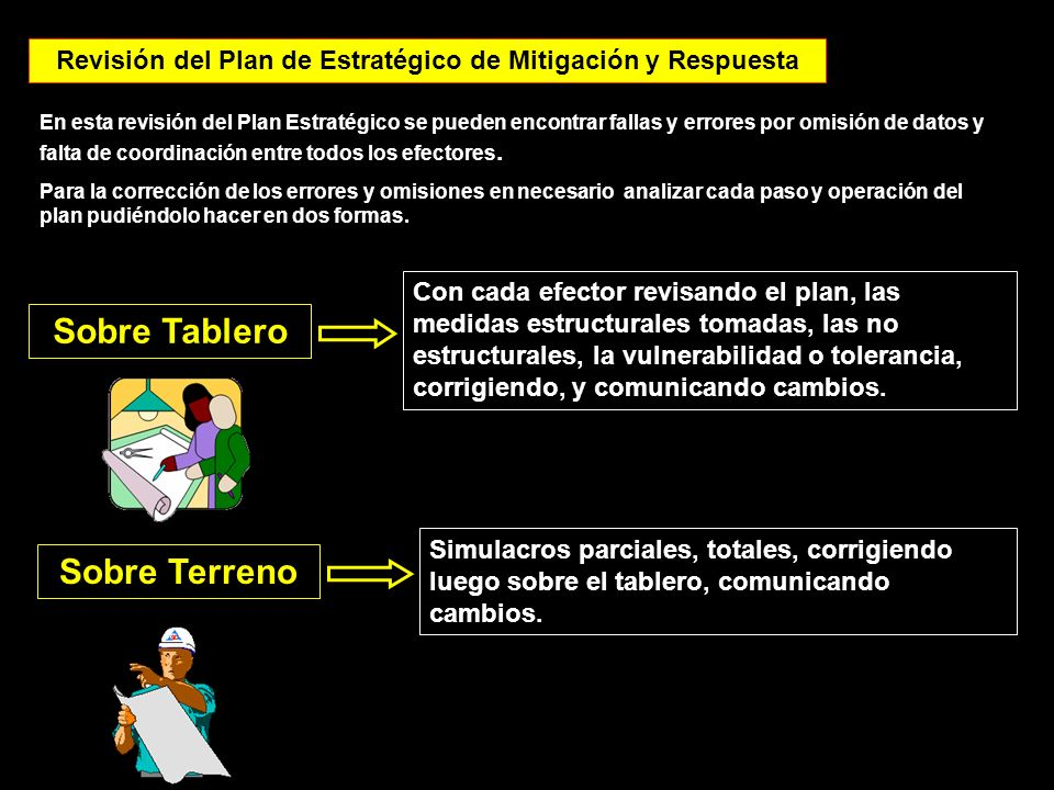 Revisión del Plan de Estratégico de Mitigación y Respuesta