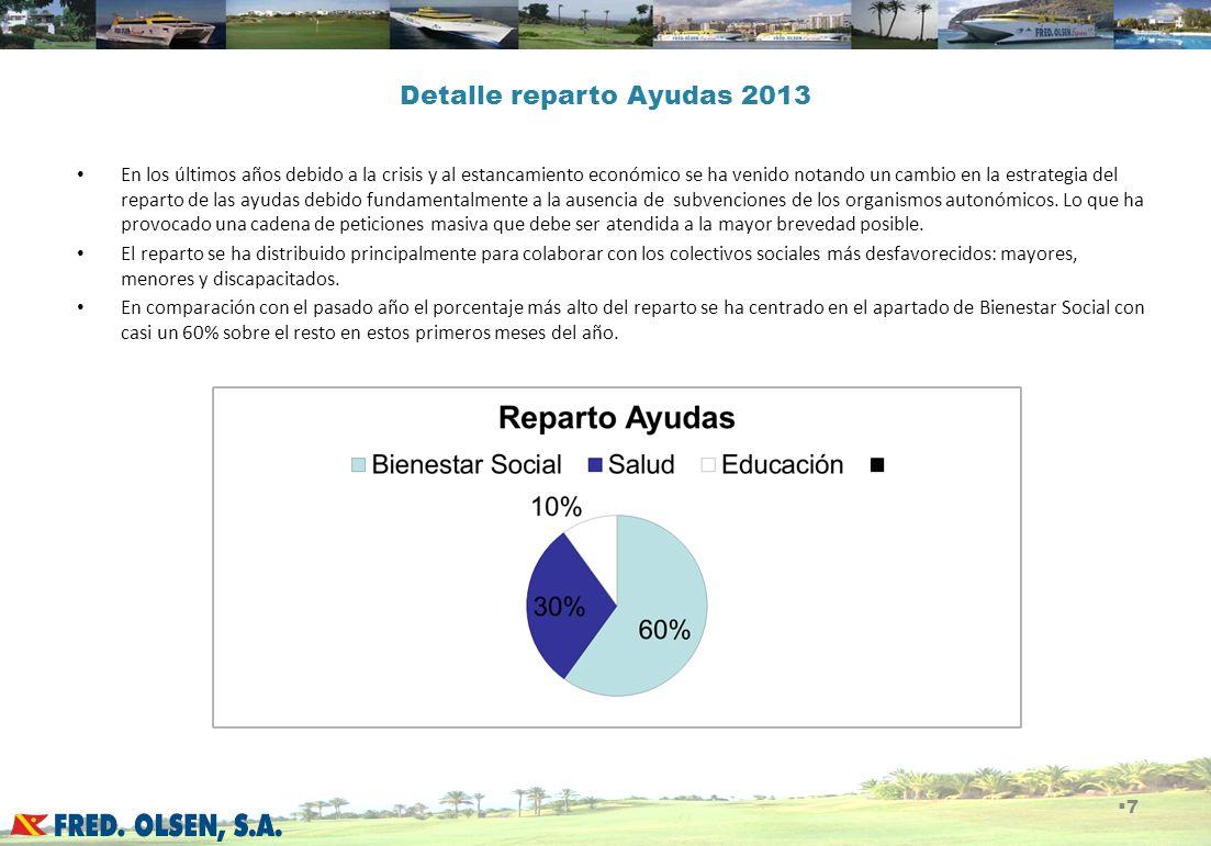 Detalle reparto Ayudas 2013