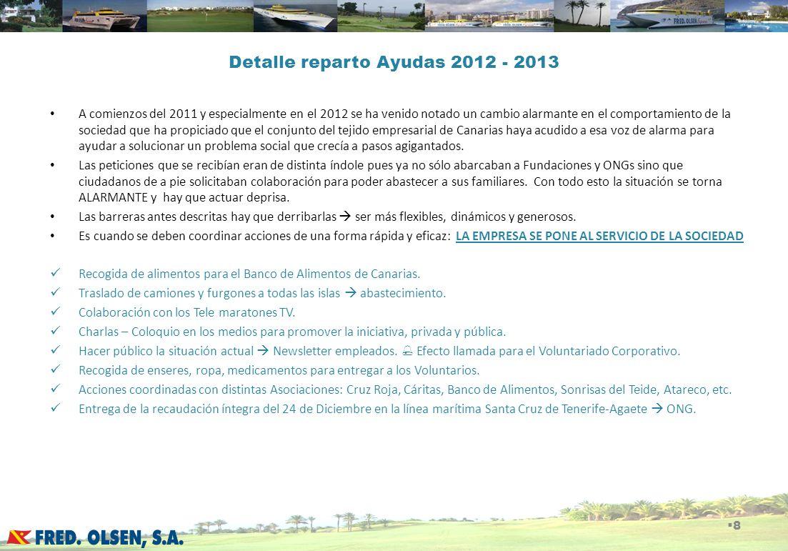 Detalle reparto Ayudas 2012 - 2013