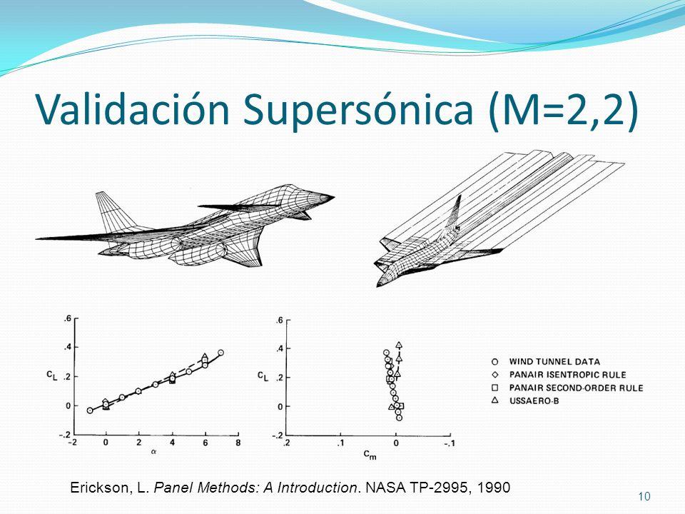 Validación Supersónica (M=2,2)