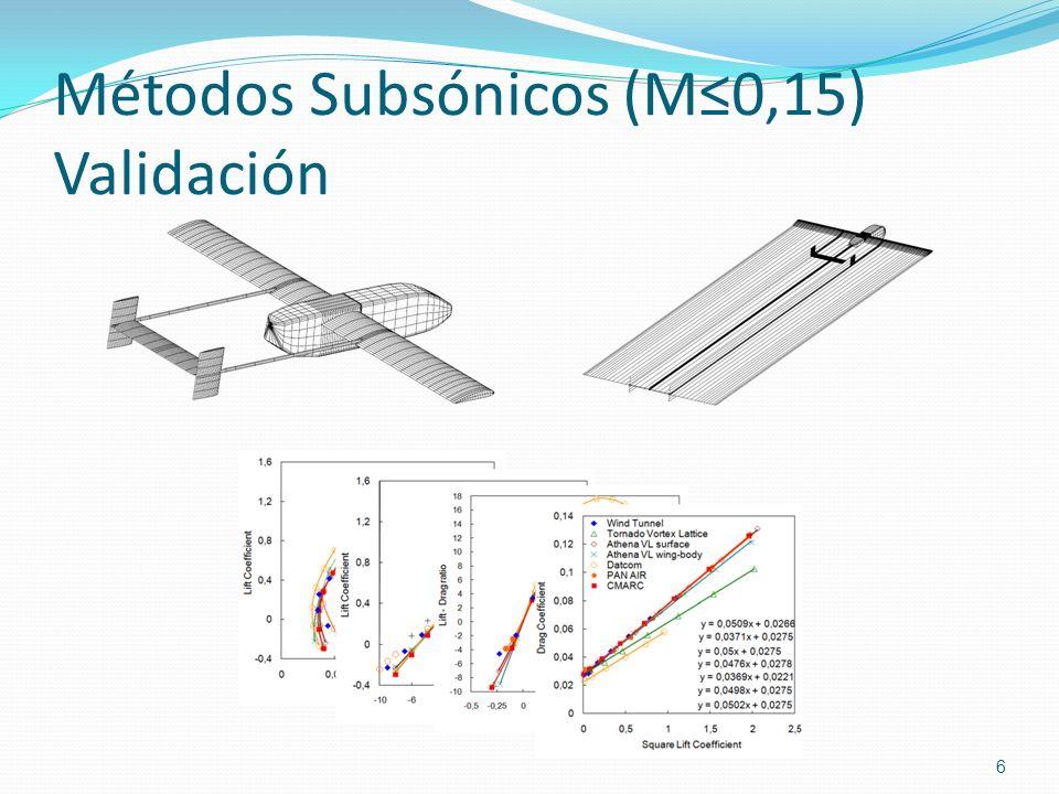 Métodos Subsónicos (M≤0,15) Validación