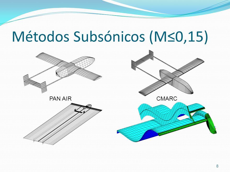 Métodos Subsónicos (M≤0,15)