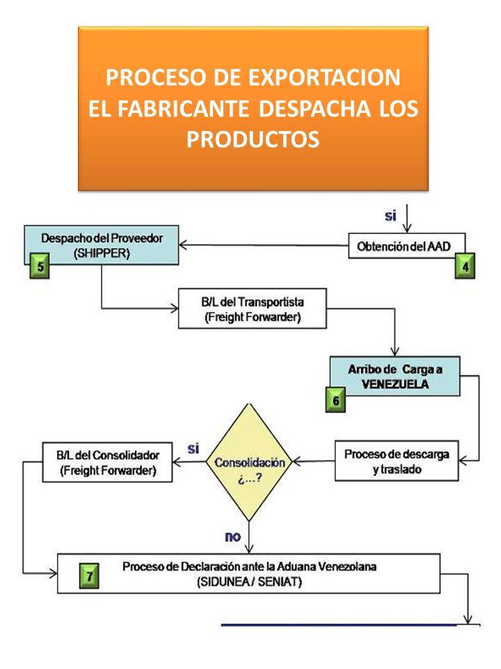 PROCESO DE EXPORTACION EL FABRICANTE DESPACHA LOS PRODUCTOS