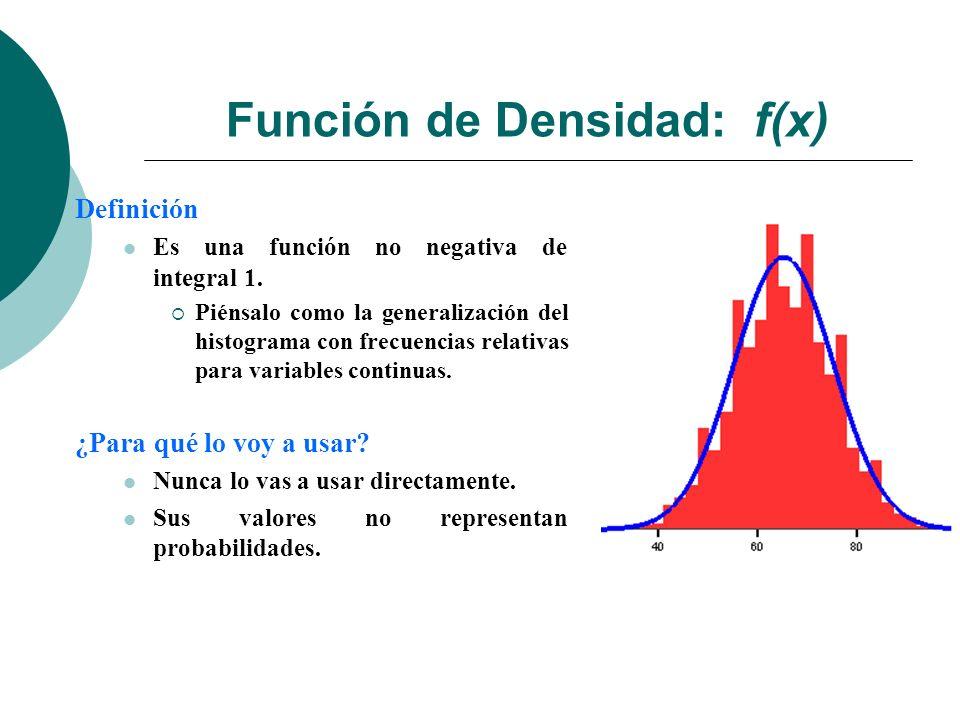 Función de Densidad: f(x)