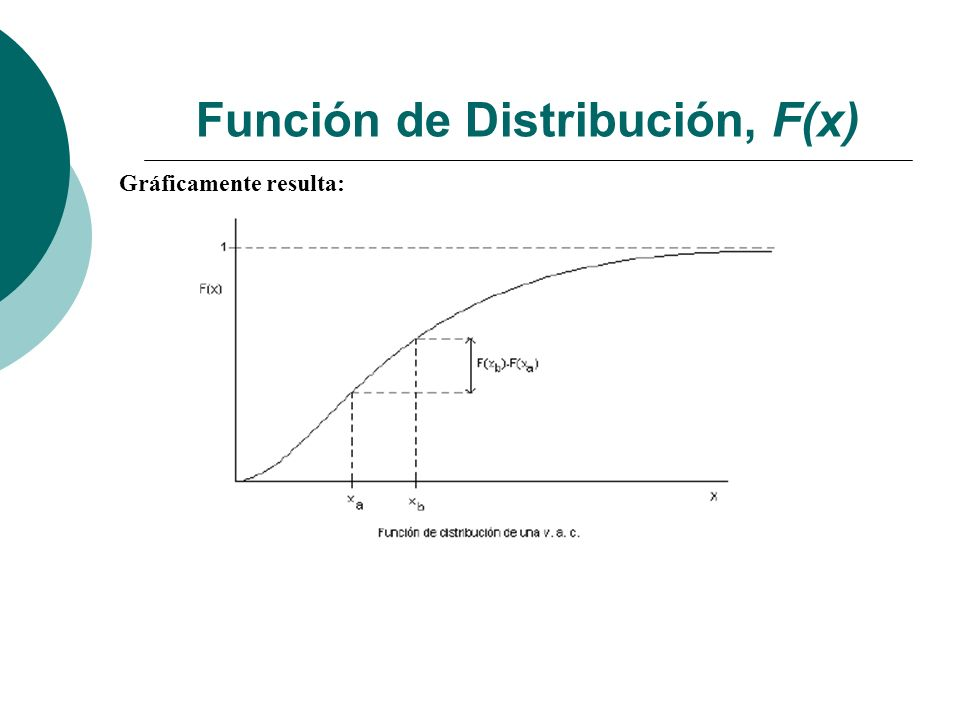 Función de Distribución, F(x)
