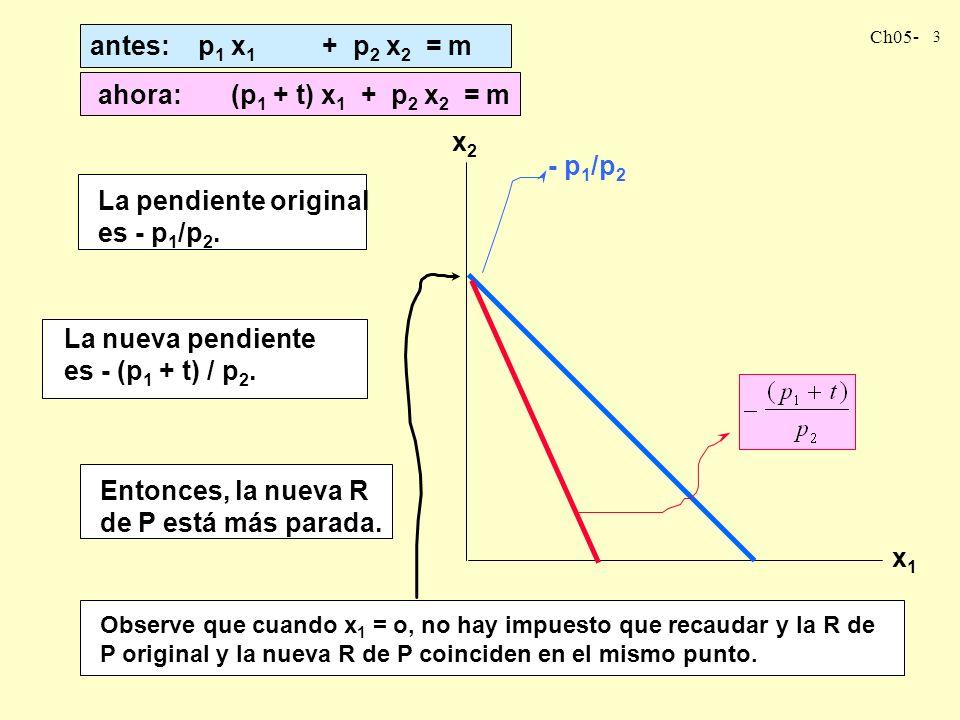 La pendiente original es - p1/p2.