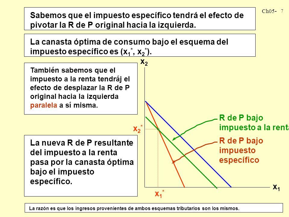 R de P bajo impuesto específico R de P bajo impuesto a la renta x2*