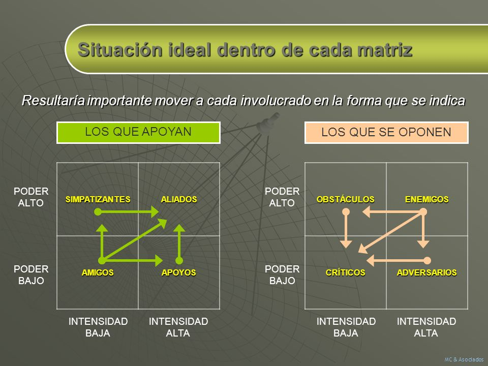 Situación ideal dentro de cada matriz