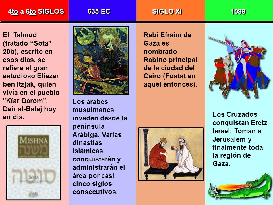 4to a 6to SIGLOS 635 EC. SIGLO XI. 1099.
